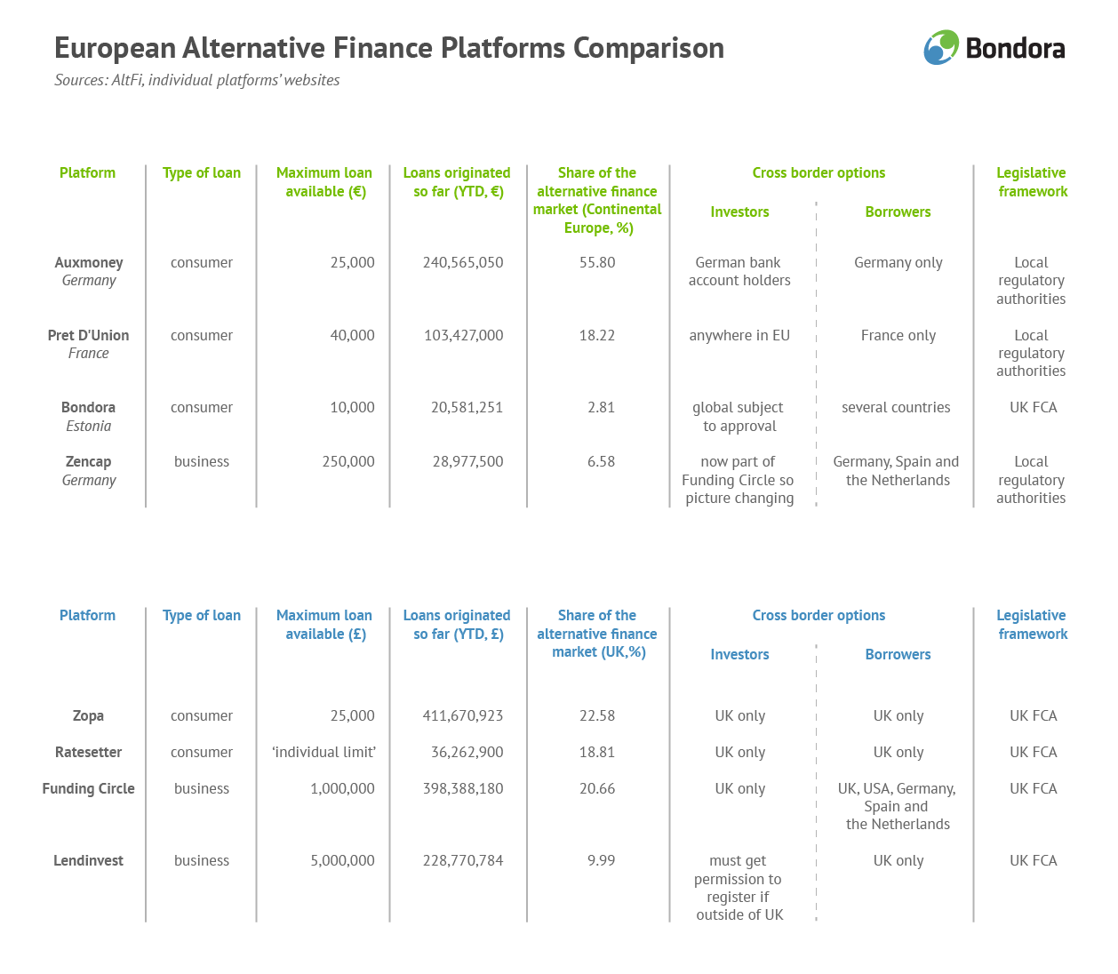 European alternative finance platforms comparison Bondora