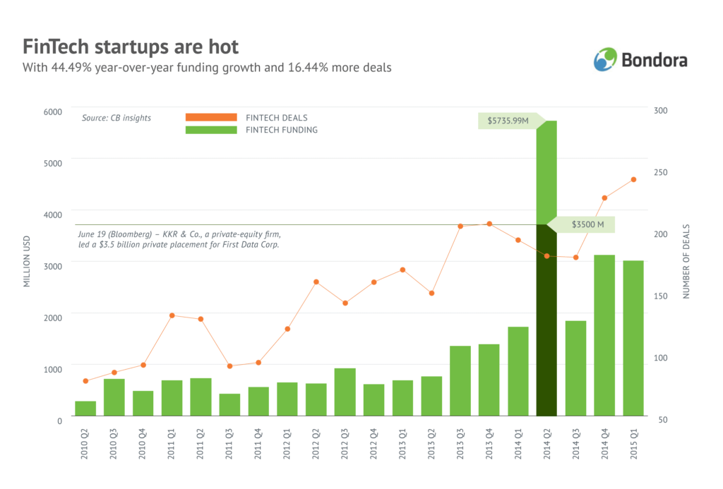 FinTech sturtups are hot
