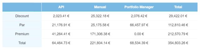 Secondary Market – Current loan transactions – November