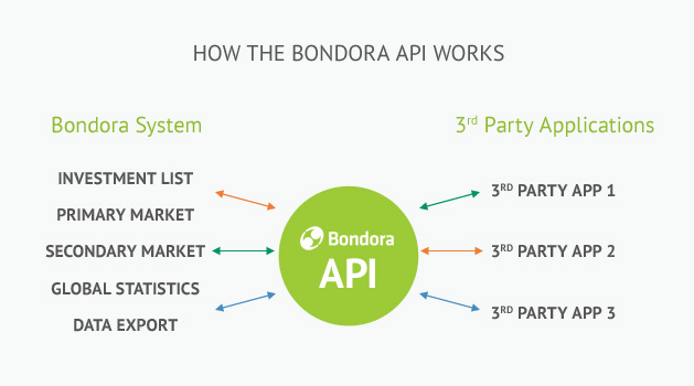 How the Bondora API works