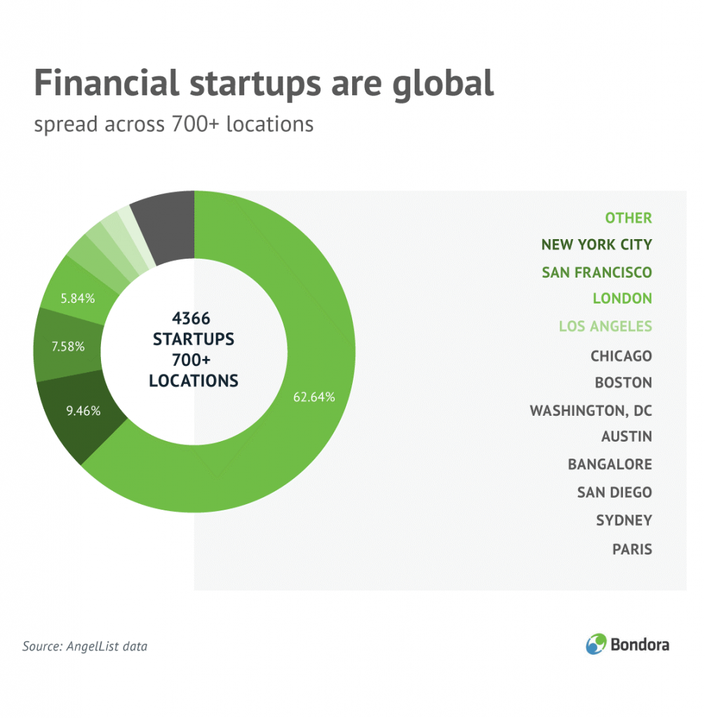FinTech startups are global