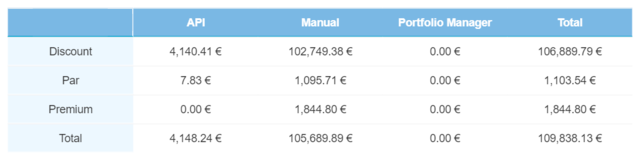 Secondary market – Defaulted loan transactions – November