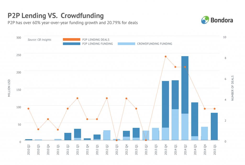 P2P Lending vs Crowdfunding funding