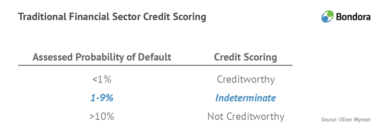 Bondora loans-traditional financial sector credit scoring