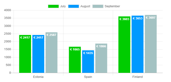 Average loan amount graph - September 2018