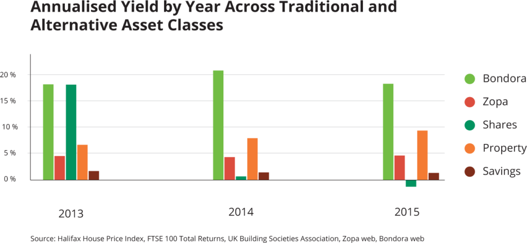 Annualised Yield by Year Across Traditional and Alternative Asset Classes