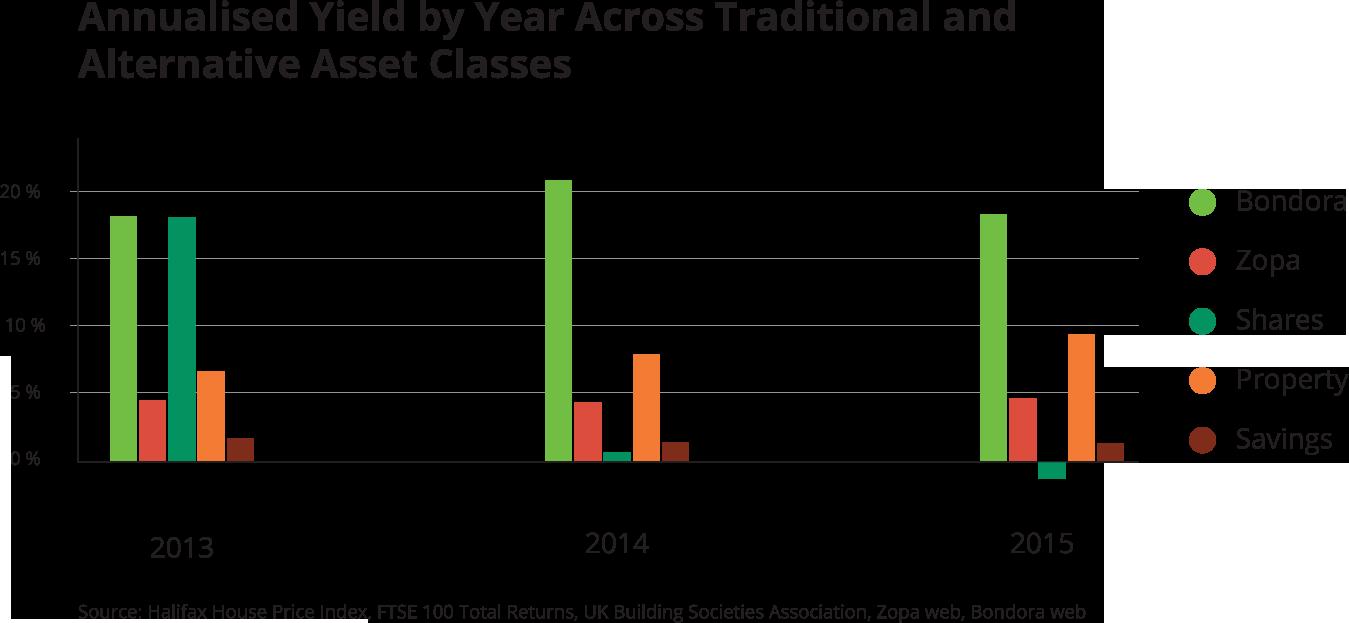 Alternative Investments: April 2016
