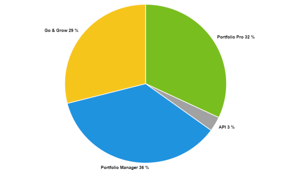 August: Portfolio Manager had the largest share of funding