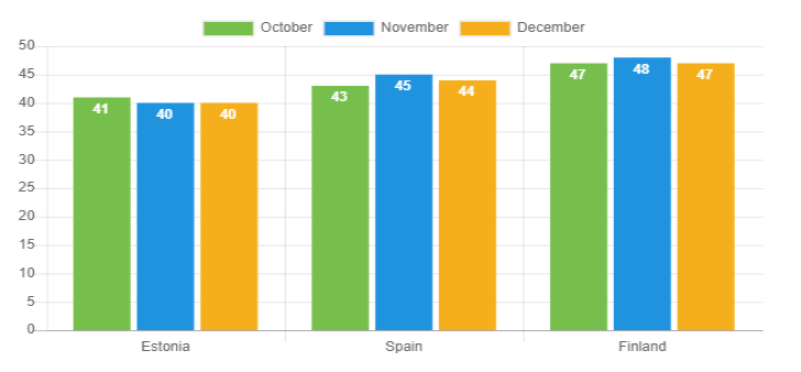 Average age - December 2018