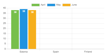 Average age - June 2020