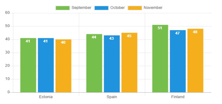 Average age - November 2018
