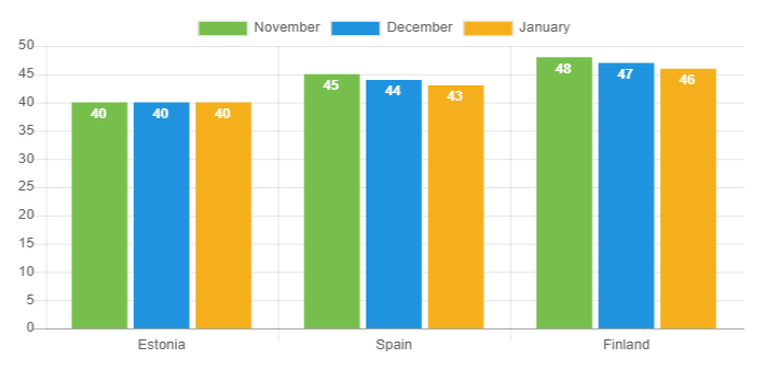 Average age chart - January 2019