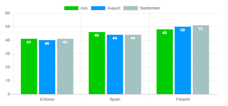 Average age graph - September 2018