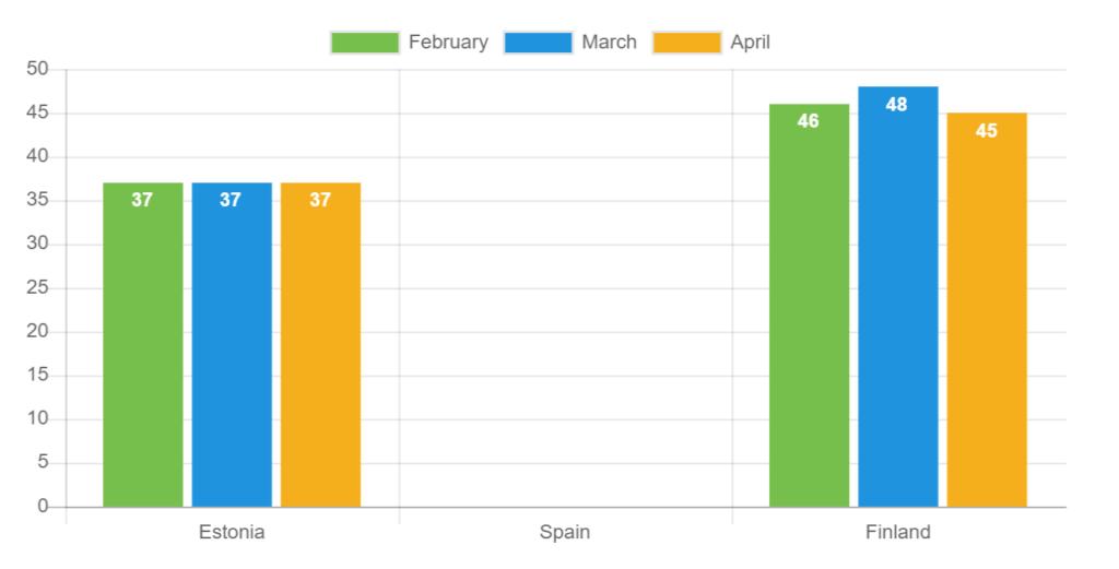 Durchschnittsalter – April 2021