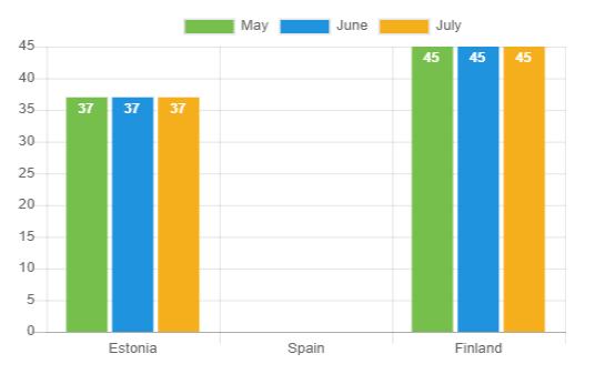 Durchschnittliches Alter – Juli 2021