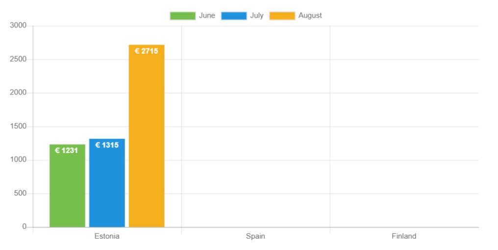 Durchschnittliches Nettoeinkommen der Kreditnehmer im August