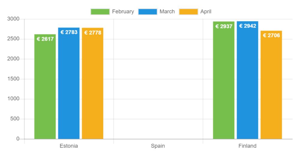 Durchschnittlicher Kreditbetrag - April 2021