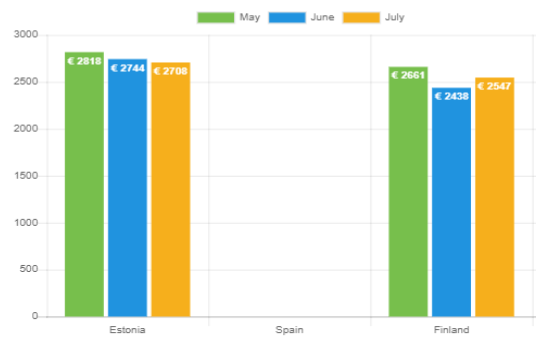 Durchschnittlicher Kreditbetrag – Juli 2021