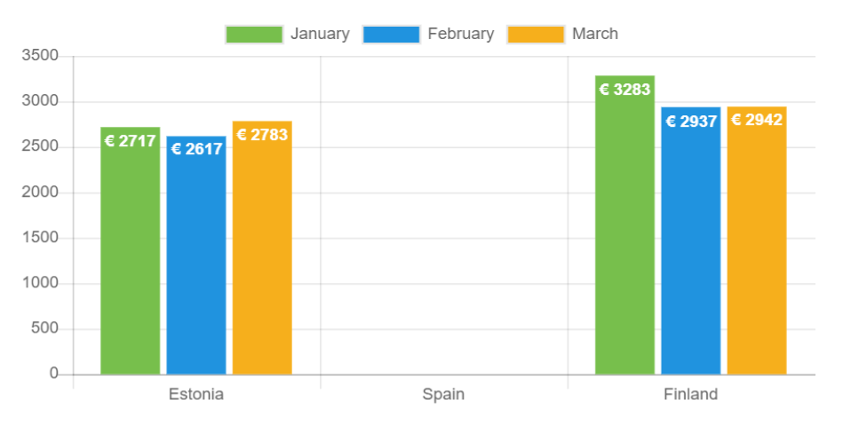 Average loan amount – March 2021