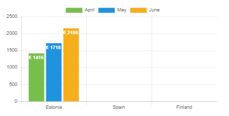 Average loan amount - June 2020