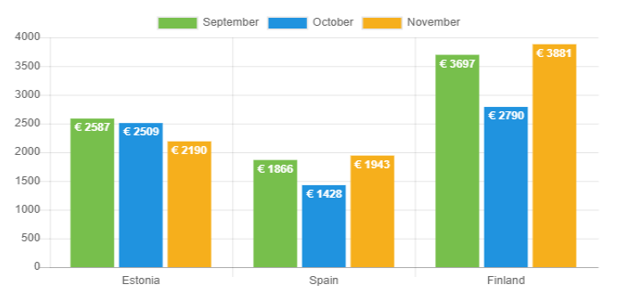 Average loan amount - November 2018