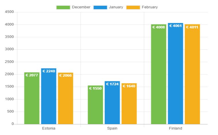Average loan amount chart - February 2019