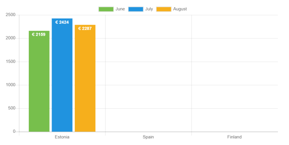 Average loan amounts for August compared to previous months