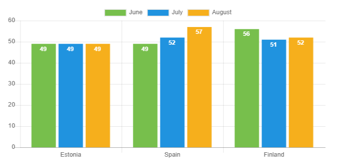 Average-loan-duration-Aug-2019