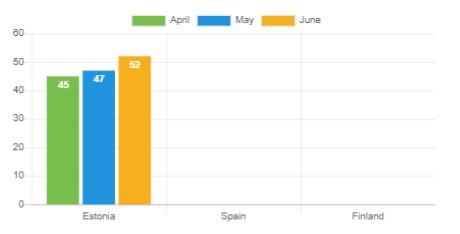 Average loan duration - June 2020