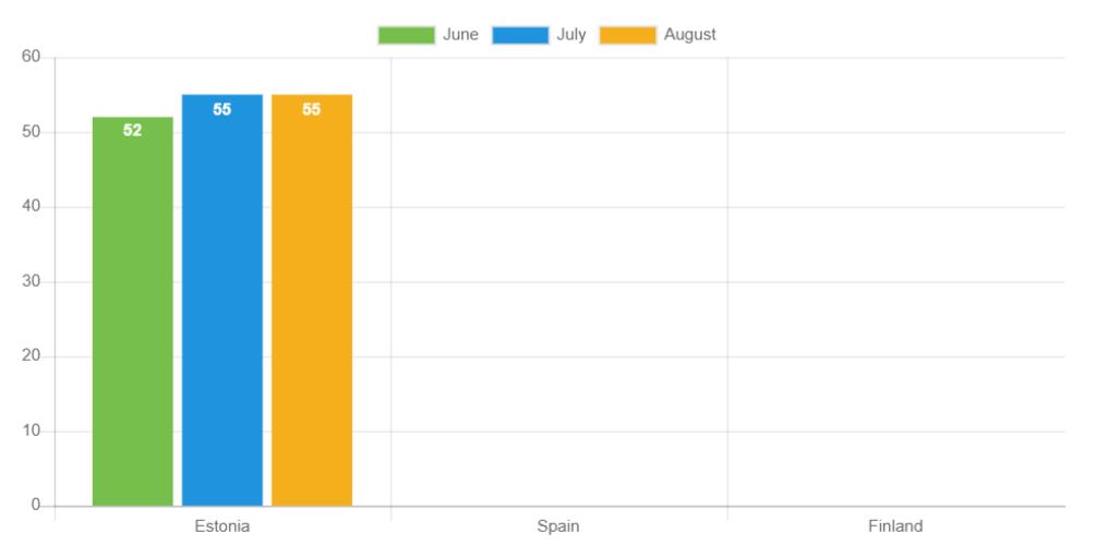 Durchschnittliche Kreditlaufzeiten im August im Vergleich zu den Vormonaten