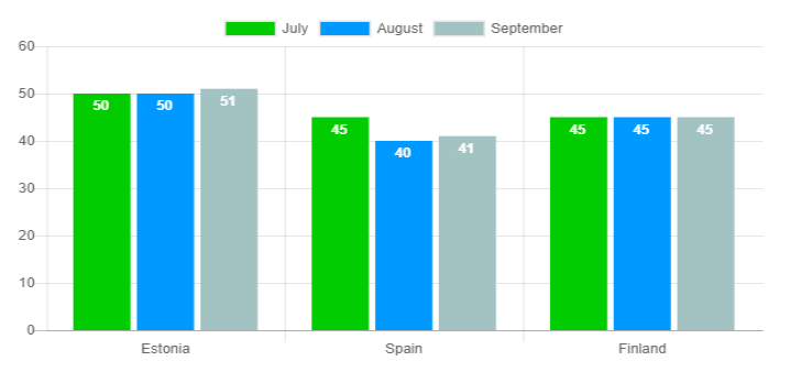 Average loan duration graph - September 2018