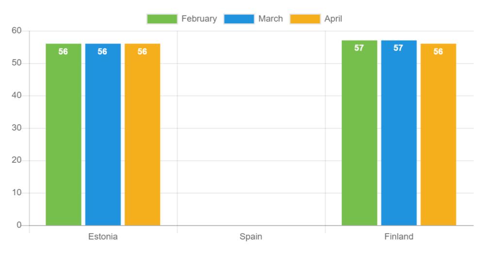 Durchschnittliche Dauer der vergebenen Kredite - April 2021
