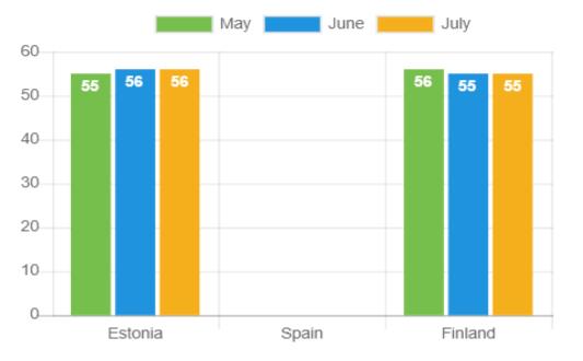 Laufzeit der Kredite – Juli 2021