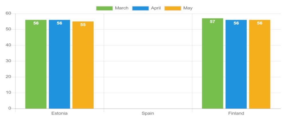Durchschnittliche Kreditlaufzeit – Mai 2021