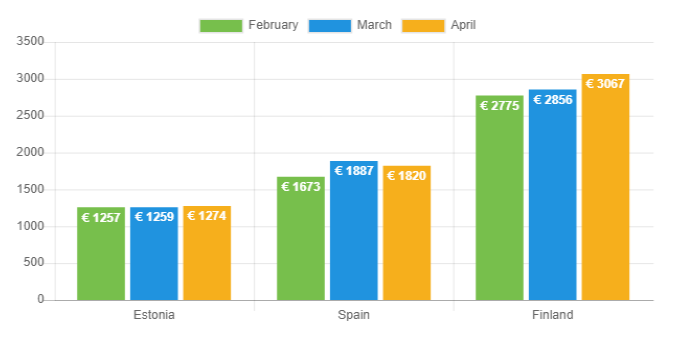 Average net income - April 2019