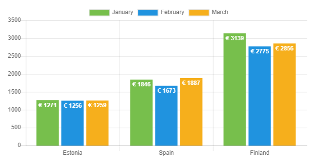 Average net income - March 2019