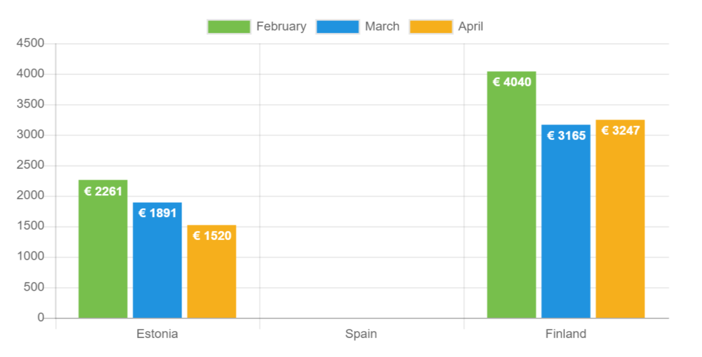 Durchschnittliches Nettoeinkommen - April 2021