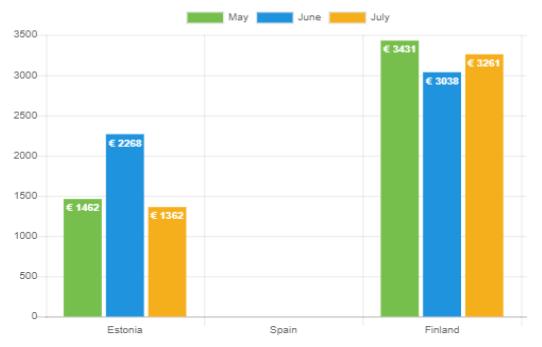 Durchschnittliches Nettoeinkommen – Juli 2021