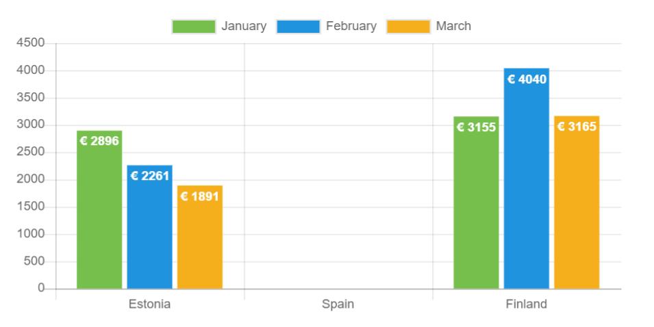 Durchschnittliches Nettoeinkommen - März 2021