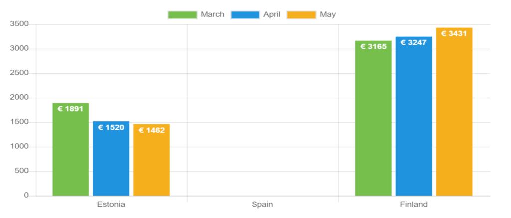 Durchschnittliches Nettoeinkommen – Mai 2021