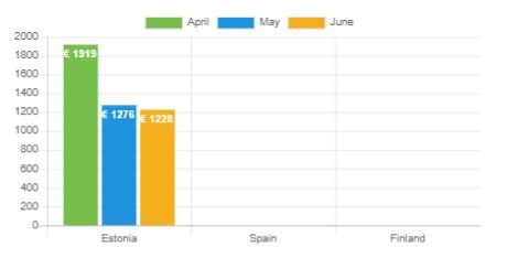 Average net income - June 2020