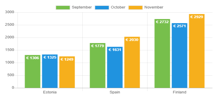 Average net income - November 2018