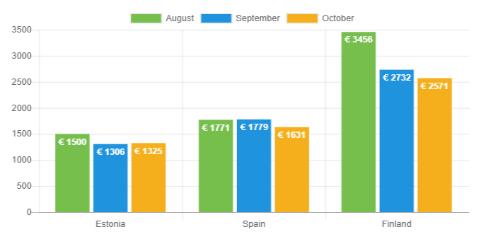 Average net income - October 2018