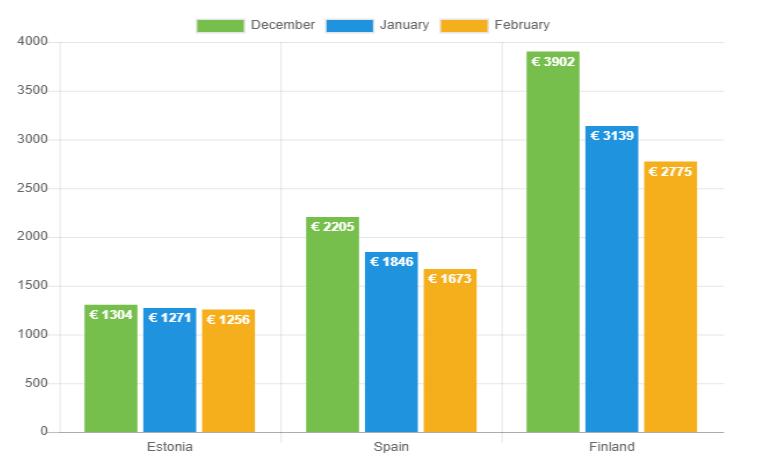 Average net income chart - February 2019