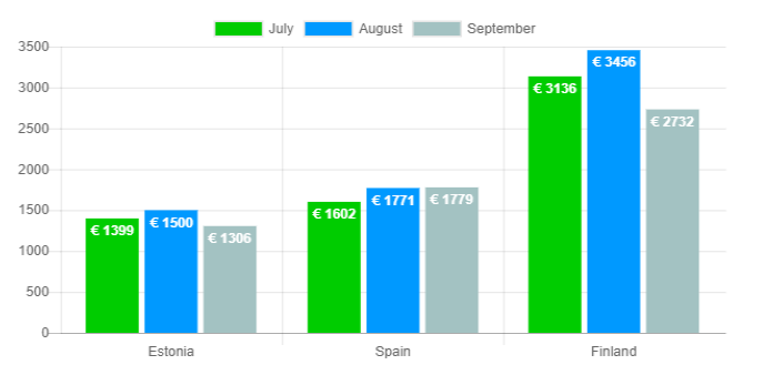 Average net income graph - September 2018