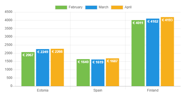 Avg loan amount - April 2019
