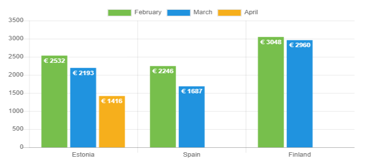 Avg loan amount April 2020