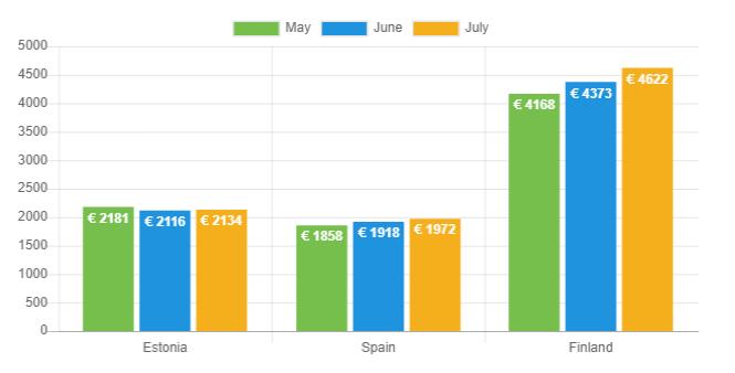 Avg loan amount - July 2019