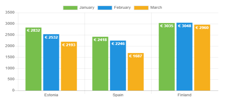 Avg loan amount March 2020