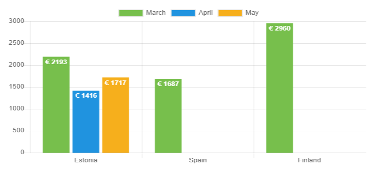 Avg loan amount May 2020 - Bondora